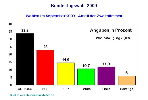 Bundestagswahl 2009 Wahlergebnisse der Zweitstimmen - Grafik