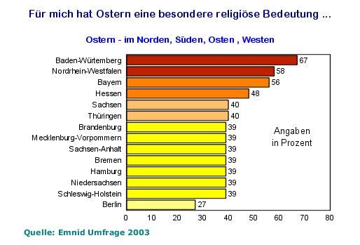 die religiose bedeutung von ostern