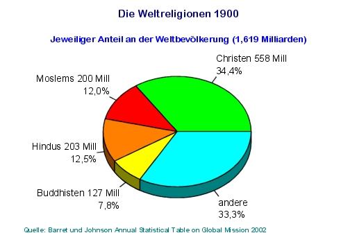 Die großen Religionen der Welt (50 KB)